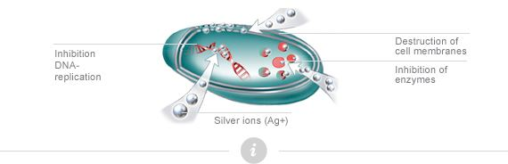 Silver Ions Would Healing Technology